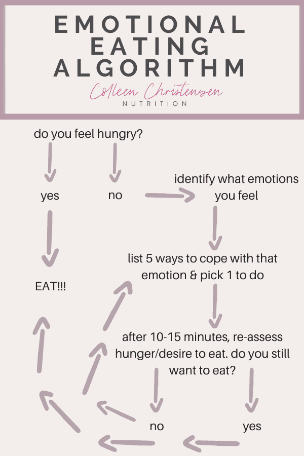 not hungry but want to eat emotional eating algorithm