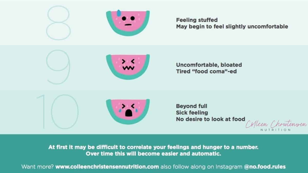 8-10 on the intuitive eating hunger fullness scale.