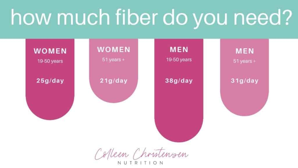 how much fiber do you need