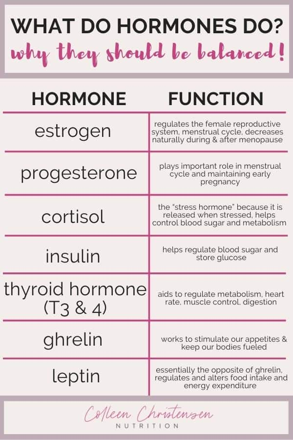 What do our hormones do?.