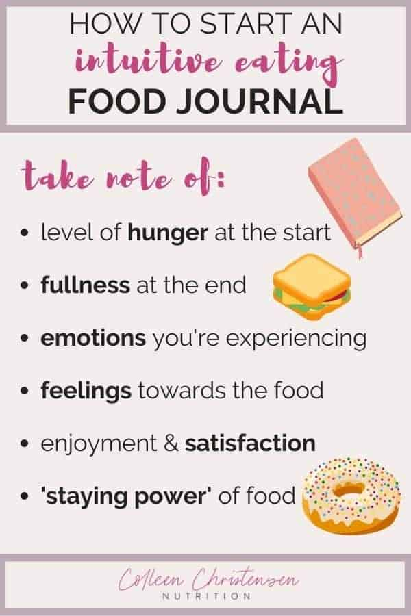 how to start an intuitive eating food journal