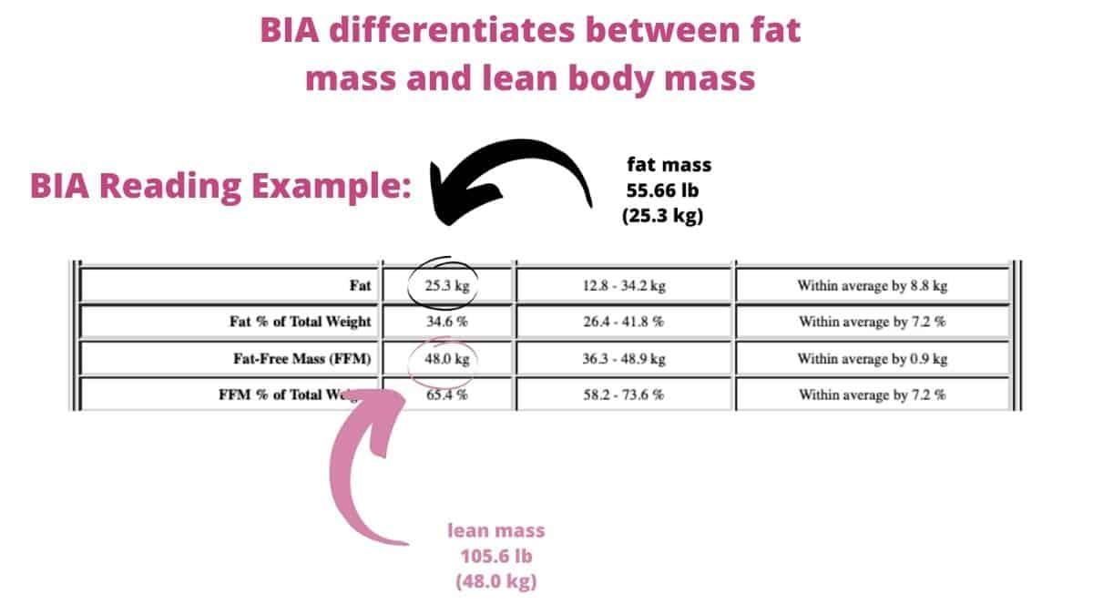 sample of BIA reading differentiating weight loss VS fat loss..