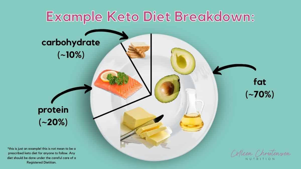 example plate breakdown of the ketogenic diet.