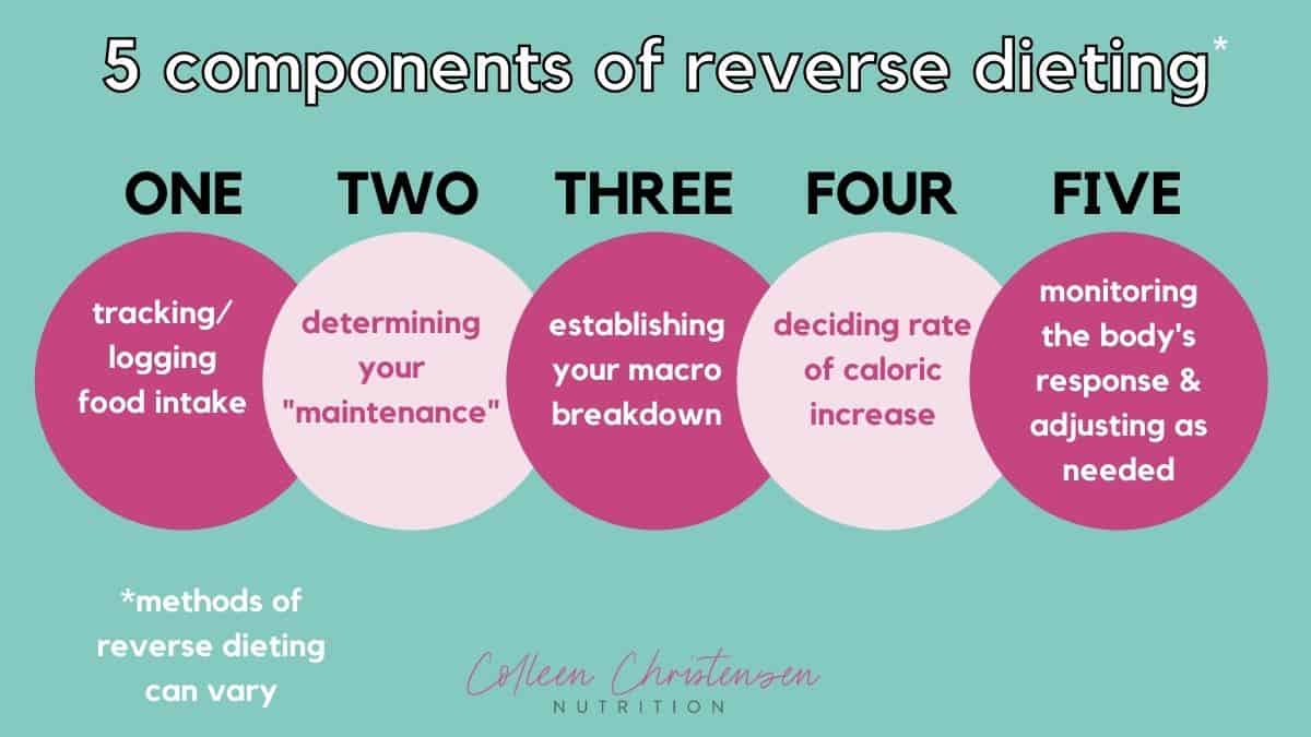 Reverse Dieting components.